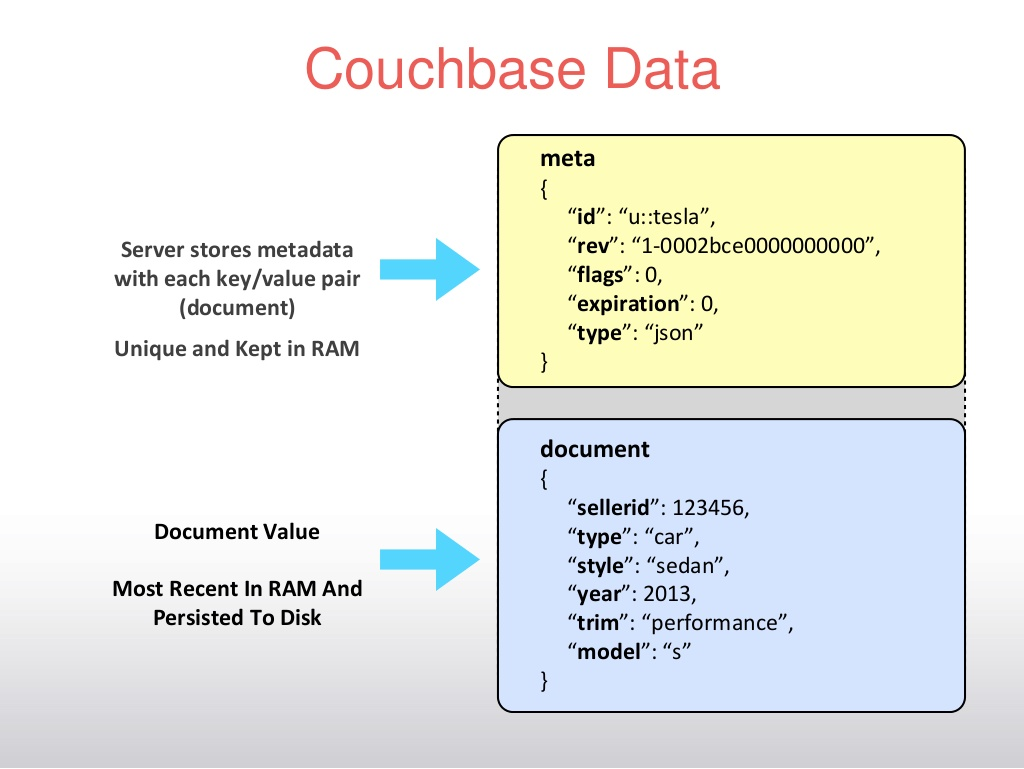 Couchbase Data